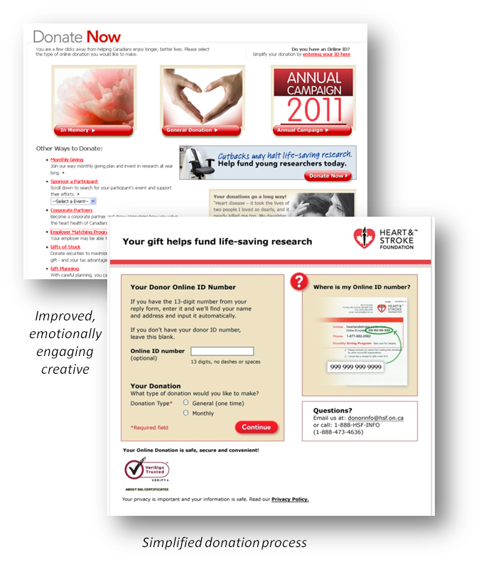 thinkdoDELIVERS  – Heart & Stroke Foundation DM Landing Page